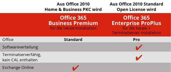 Office2016 Upgrade